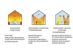 zasada działania promienników2
